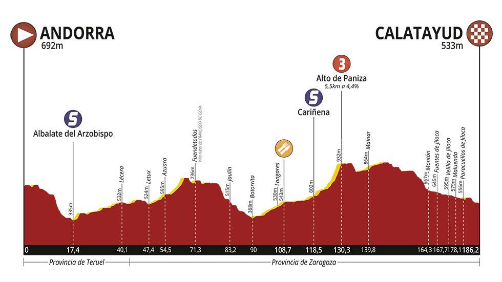 Vuelta-Aragon-2019- Etapa 1